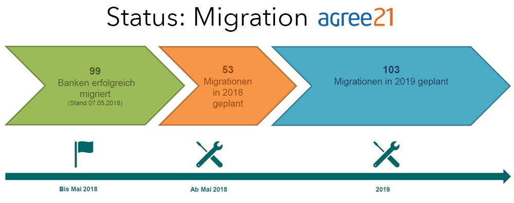 Status agree21 Migration